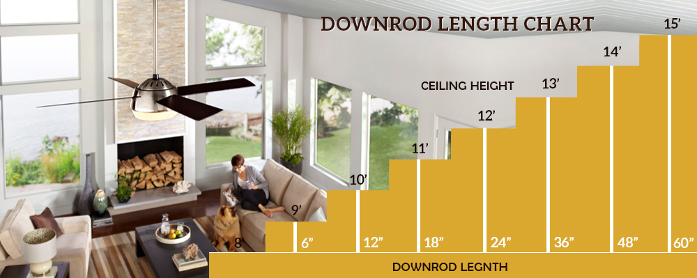 Downrod Chart